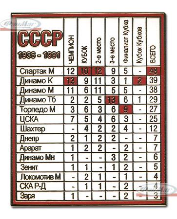 Таблица достижений футбол в ссср